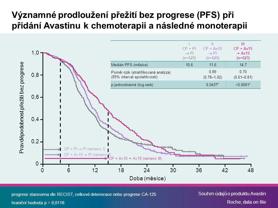 progrese stanovena dle RECIST, celkové deteriorace nebo progrese CA-125 hraniční hodnota p = 0,0116 Souhrn údajů o produktu Avastin Roche, data on fil
