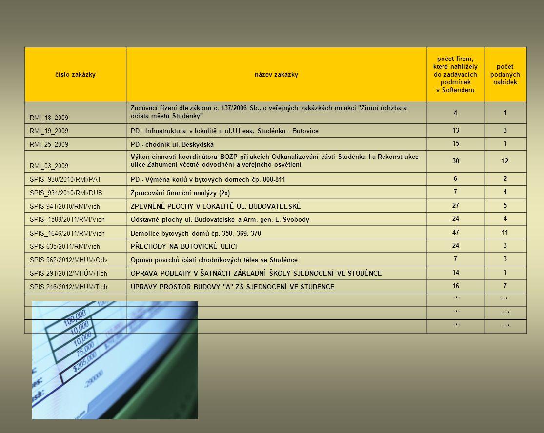 číslo zakázkynázev zakázky počet firem, které nahlížely do zadávacích podmínek v Softenderu počet podaných nabídek RMI_18_2009 Zadávací řízení dle zák