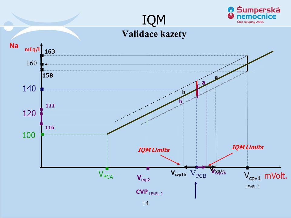 IQM Validace kazety 14 V cvp2a a Na V PCB 160 140 163 mVolt.