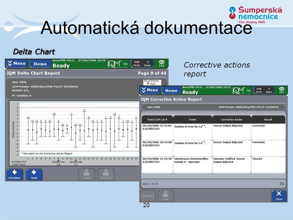 Automatická dokumentace 20 Delta Chart Corrective actions report