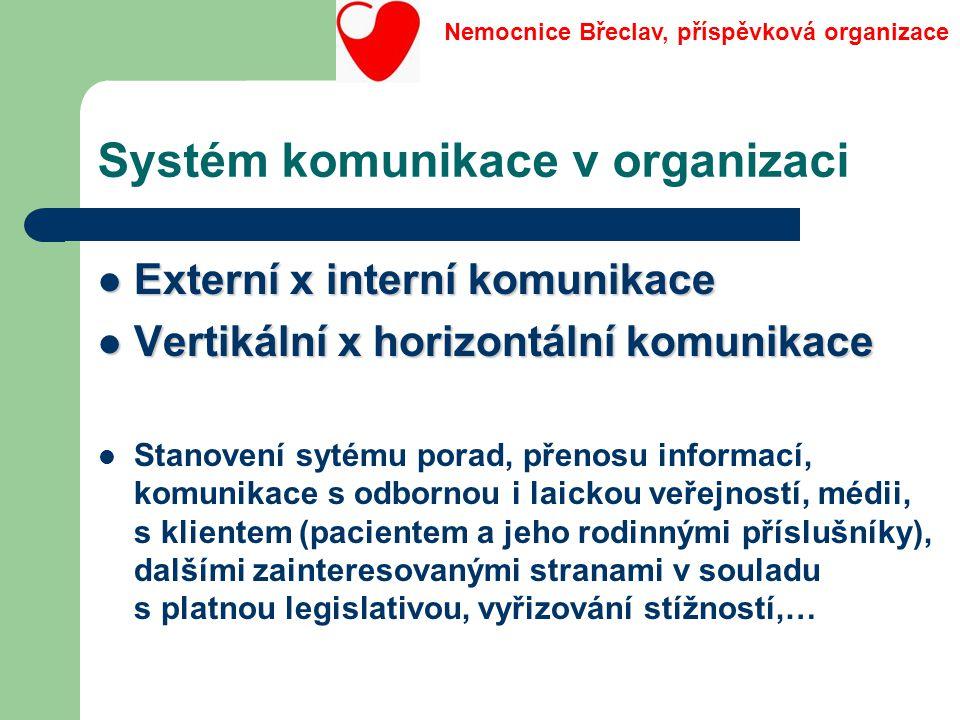Systém komunikace v organizaci Externí x interní komunikace Externí x interní komunikace Vertikální x horizontální komunikace Vertikální x horizontáln