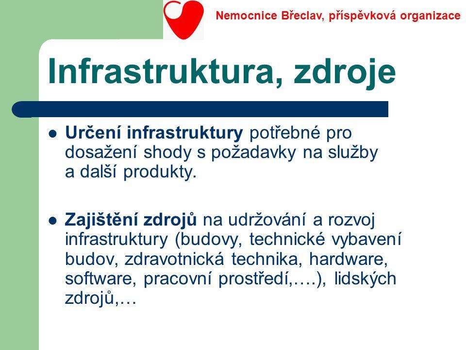 Infrastruktura, zdroje Určení infrastruktury potřebné pro dosažení shody s požadavky na služby a další produkty. Zajištění zdrojů na udržování a rozvo
