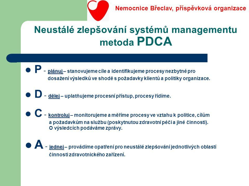 Neustálé zlepšování systémů managementu metoda PDCA plánuj P - plánuj – stanovujeme cíle a identifikujeme procesy nezbytné pro dosažení výsledků ve sh