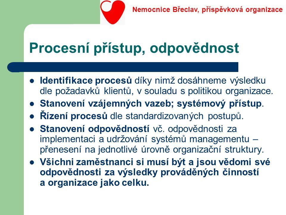 Procesní přístup, odpovědnost Identifikace procesů díky nimž dosáhneme výsledku dle požadavků klientů, v souladu s politikou organizace. Stanovení vzá