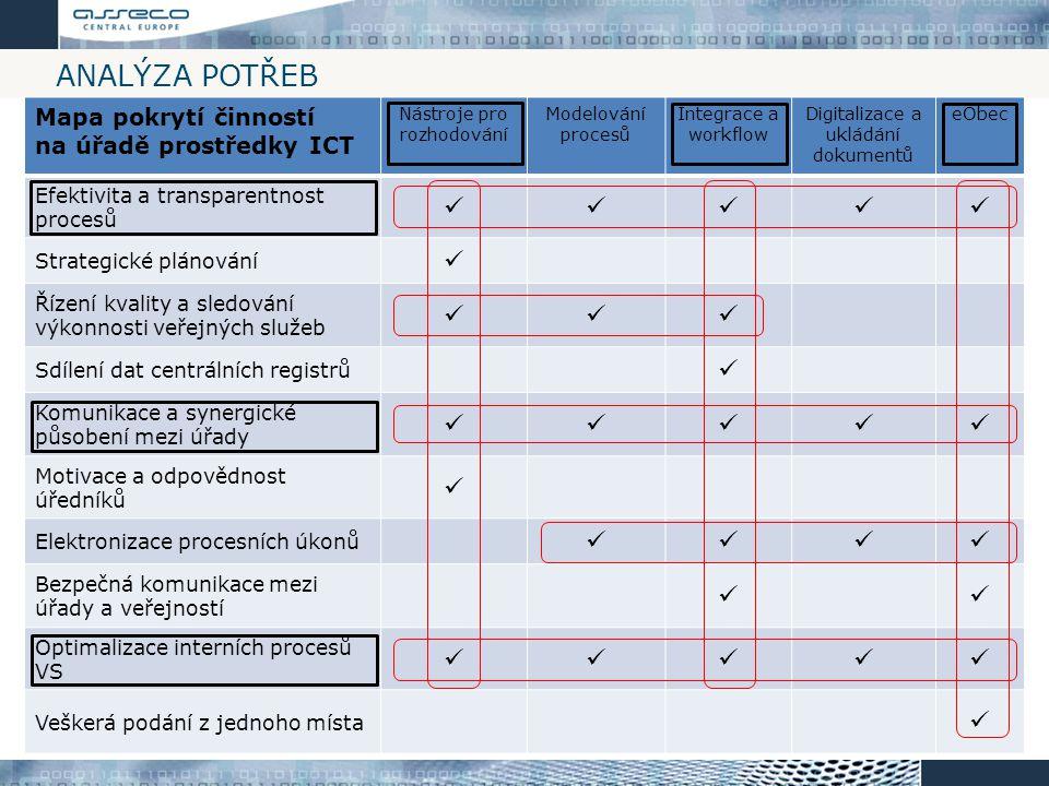 ANALÝZA POTŘEB Mapa pokrytí činností na úřadě prostředky ICT Nástroje pro rozhodování Modelování procesů Integrace a workflow Digitalizace a ukládání