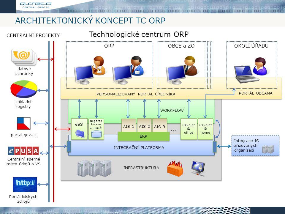 ARCHITEKTONICKÝ KONCEPT TC ORP INFRASTRUKTURA Technologické centrum ORP INTEGRAČNÍ PLATFORMA INTEGRAČNÍ PLATFORMA WORKFLOW PERSONALIZOVANÝ PORTÁL ÚŘED