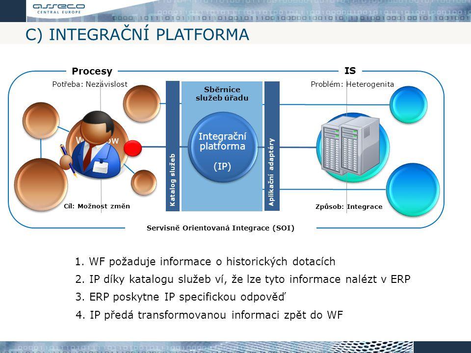 C) INTEGRAČNÍ PLATFORMA Integrační platforma (IP) IS úřadu (ERP) Workflow (WF) 1. WF požaduje informace o historických dotacích 2. IP díky katalogu sl
