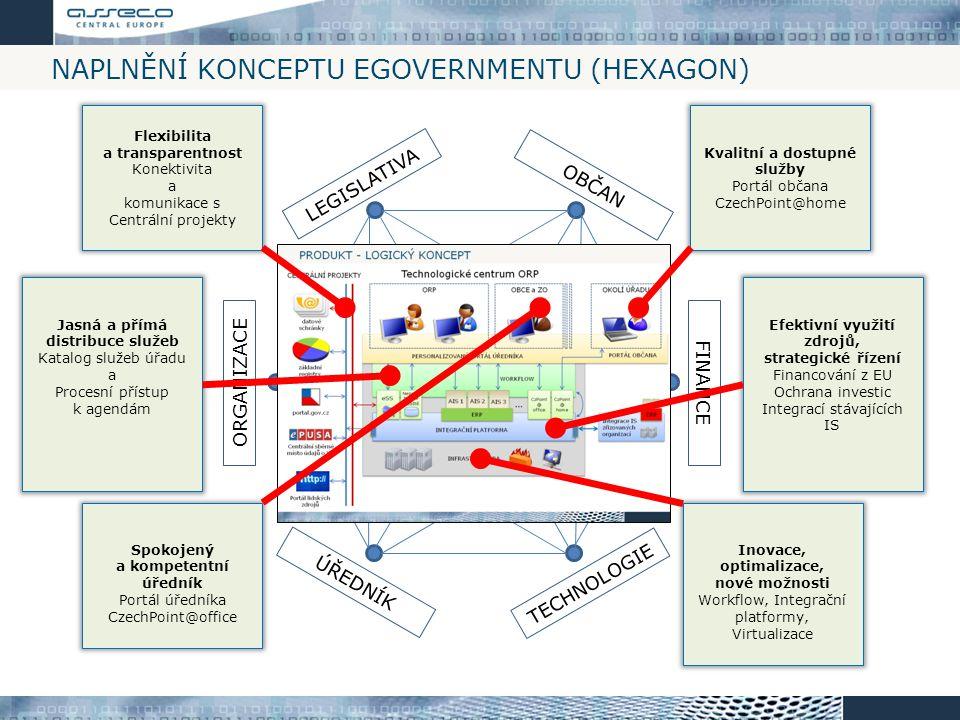 NAPLNĚNÍ KONCEPTU EGOVERNMENTU (HEXAGON) LEGISLATIVA OBČAN FINANCE TECHNOLOGIE ÚŘEDNÍK ORGANIZACE Moderní a efektivní úřad Kvalitní a dostupné služby