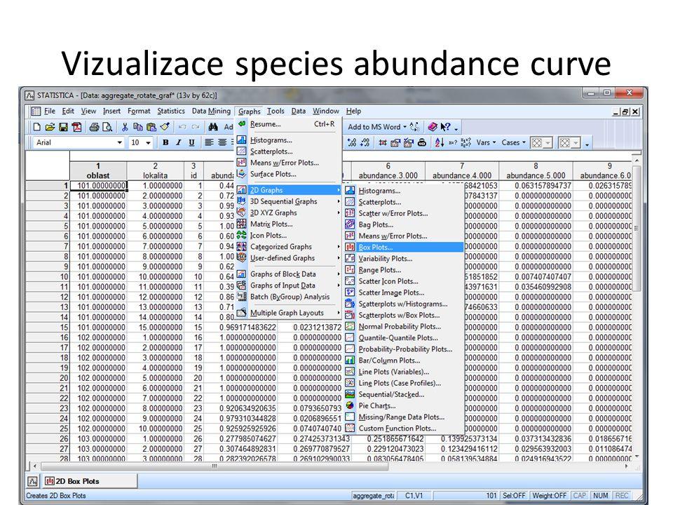 Vizualizace species abundance curve