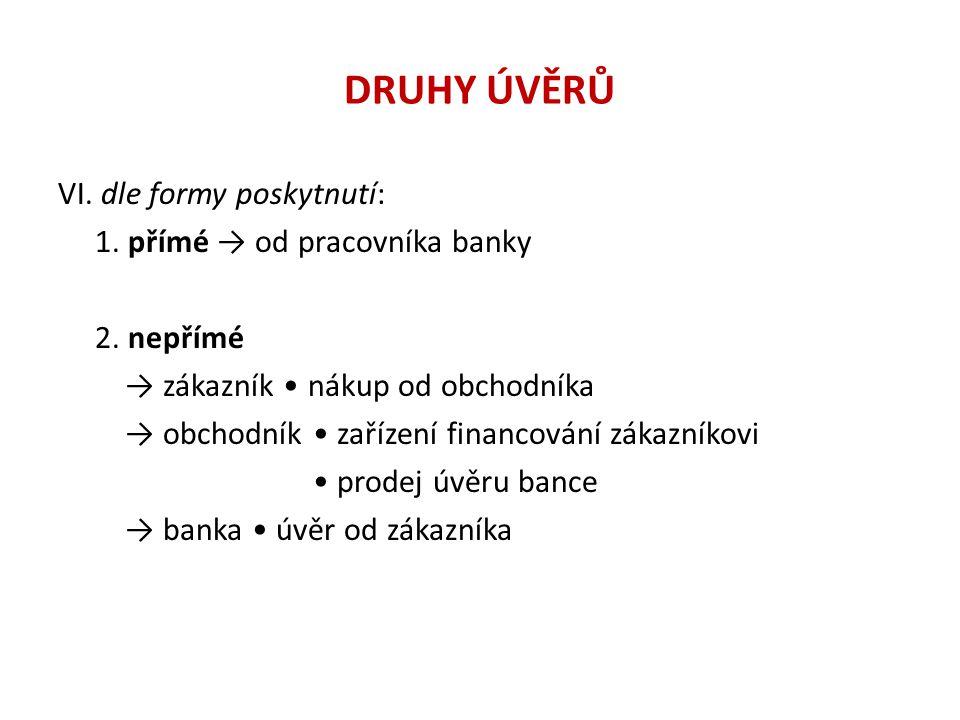 DRUHY ÚVĚRŮ VI. dle formy poskytnutí: 1. přímé → od pracovníka banky 2. nepřímé → zákazník nákup od obchodníka → obchodník zařízení financování zákazn