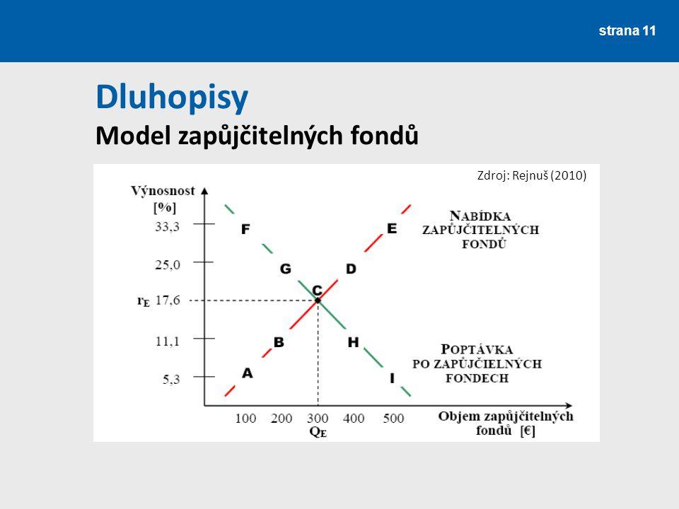 strana 11 Dluhopisy Model zapůjčitelných fondů Zdroj: Rejnuš (2010)