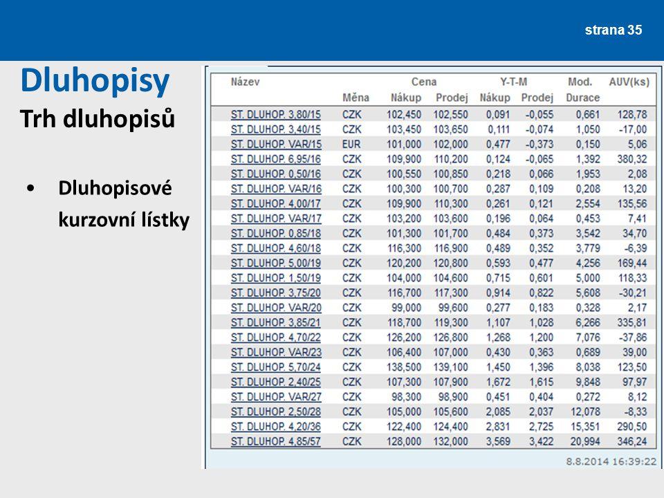 strana 35 Dluhopisy Trh dluhopisů Dluhopisové kurzovní lístky