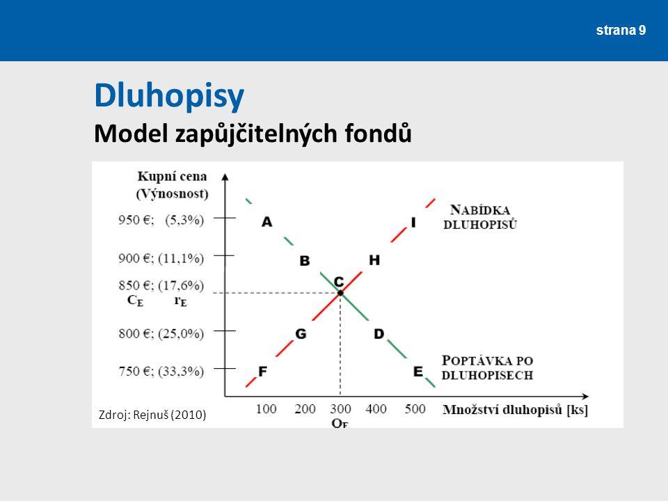 strana 30 Dluhopisy Výpočet vnitřní hodnoty dluhopisu 1) Kuponová obligace – fixní kupon: Zdroj: Rejnuš (2010)