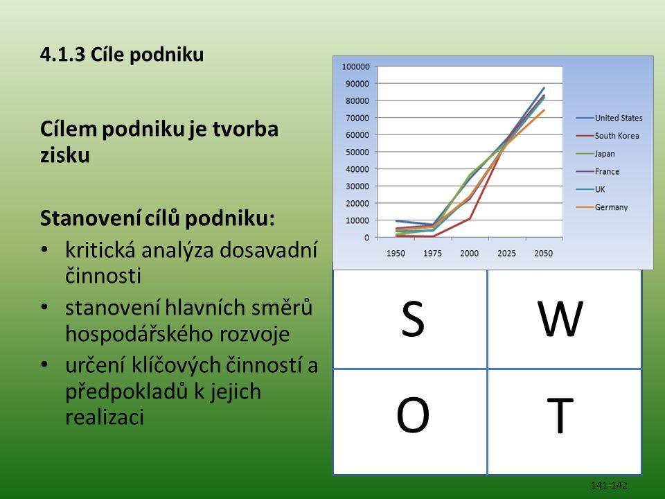 4.1.3 Cíle podniku Cílem podniku je tvorba zisku Stanovení cílů podniku: kritická analýza dosavadní činnosti stanovení hlavních směrů hospodářského ro