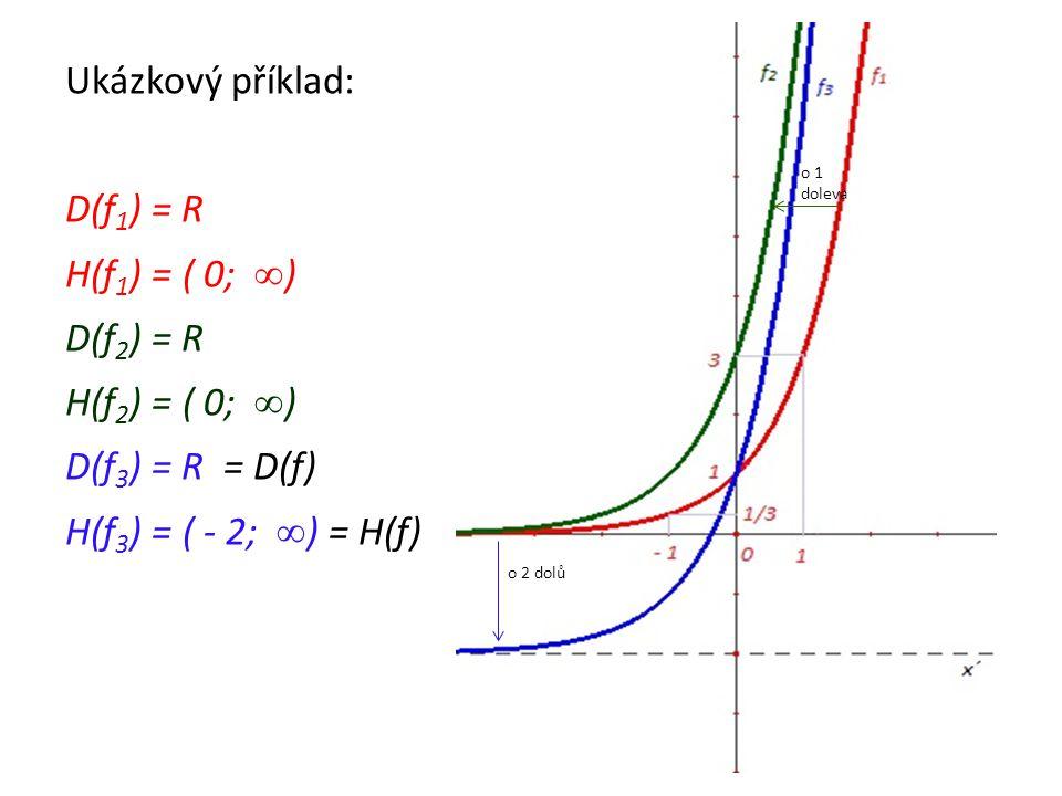 Ukázkový příklad: D(f 1 ) = R H(f 1 ) = ( 0; ∞ ) D(f 2 ) = R H(f 2 ) = ( 0; ∞ ) D(f 3 ) = R = D(f) H(f 3 ) = ( - 2; ∞ ) = H(f) o 2 dolů o 1 doleva