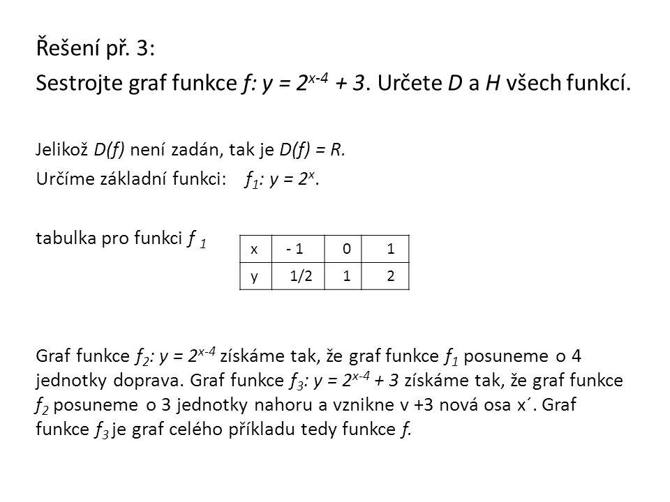 Řešení př. 3: Sestrojte graf funkce f: y = 2 x-4 + 3. Určete D a H všech funkcí. Jelikož D(f) není zadán, tak je D(f) = R. Určíme základní funkci: f 1