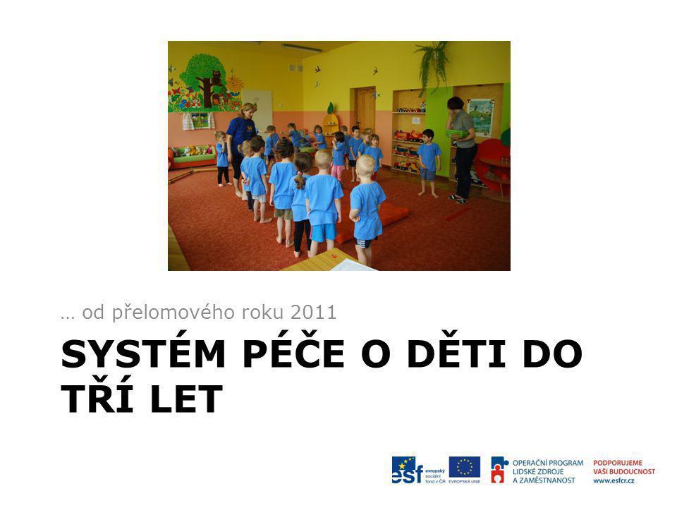 Péče <3 Kolektivní instituce Jesle (Żłobek) Dětský klub (Klub dziecięcy) Nekolektivní instituce Opiekun dzienny (Pečovatel) Niania (Chůva)