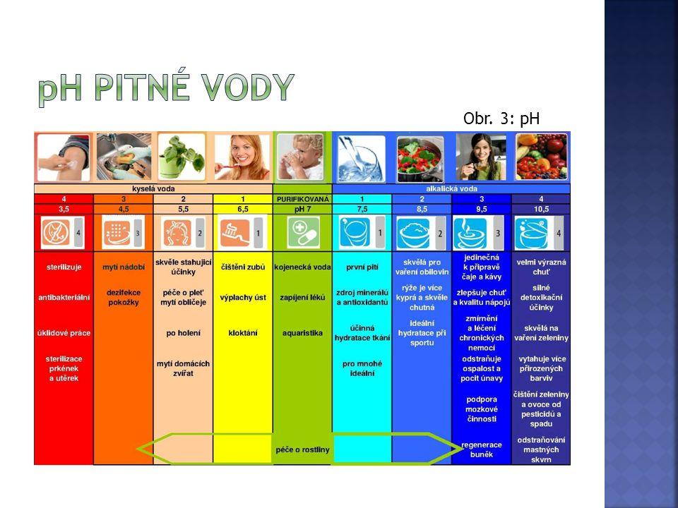 Obr. 3: pH