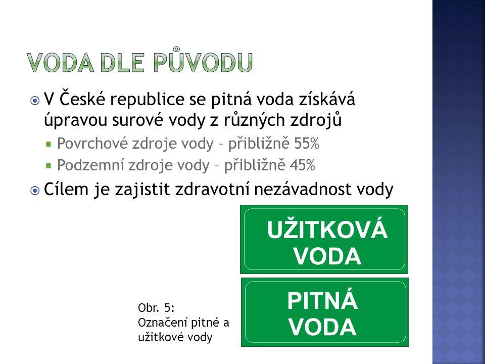  V České republice se pitná voda získává úpravou surové vody z různých zdrojů  Povrchové zdroje vody – přibližně 55%  Podzemní zdroje vody – přibli