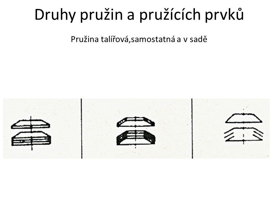 Druhy pružin a pružících prvků Pružina talířová,samostatná a v sadě