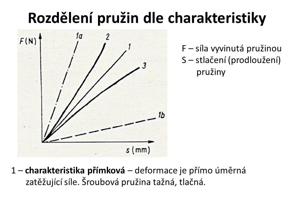 Rozdělení pružin dle charakteristiky F – síla vyvinutá pružinou S – stlačení (prodloužení) pružiny 1 – charakteristika přímková – deformace je přímo ú