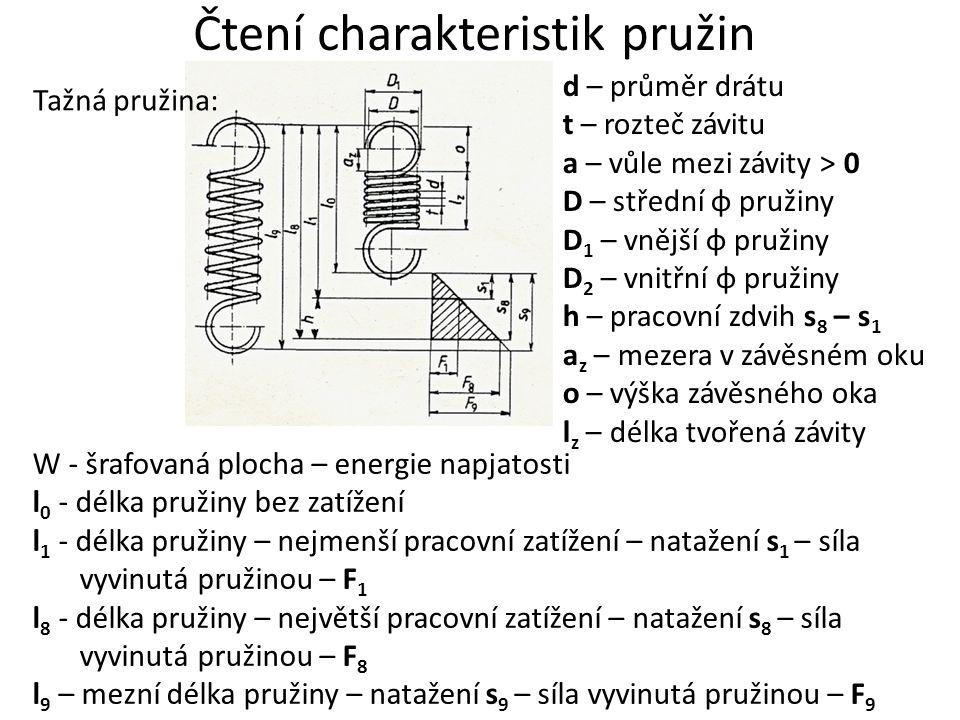 Čtení charakteristik pružin W - šrafovaná plocha – energie napjatosti l 0 - délka pružiny bez zatížení l 1 - délka pružiny – nejmenší pracovní zatížen