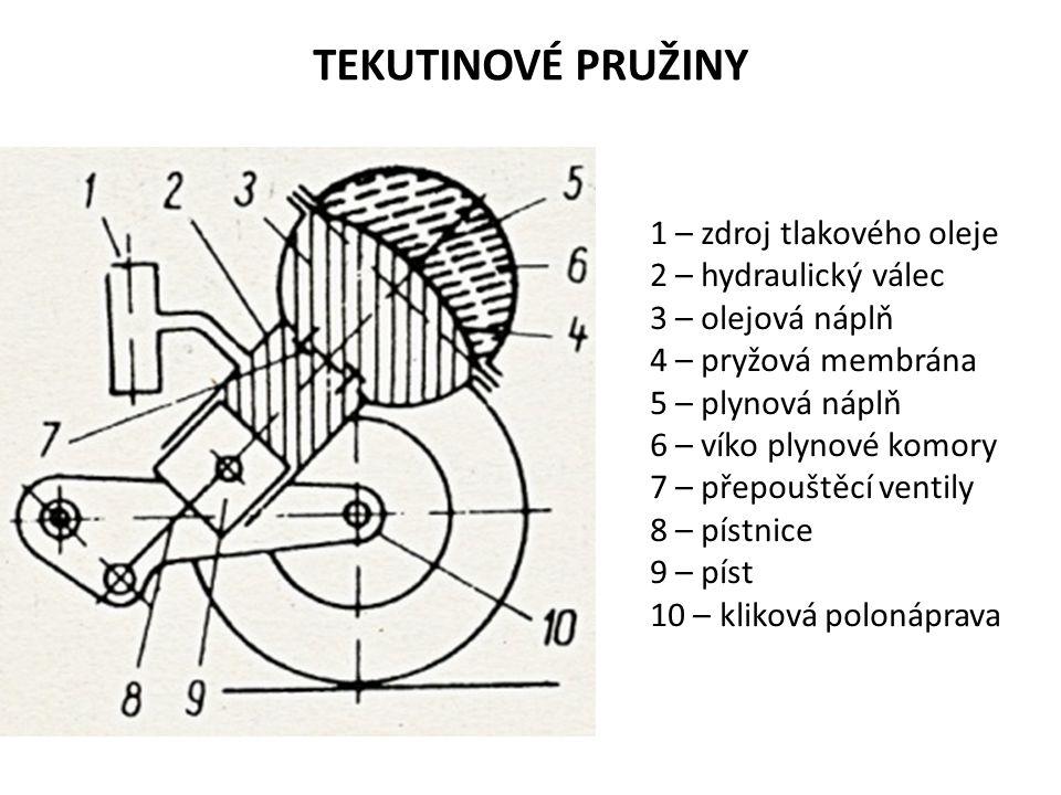 TEKUTINOVÉ PRUŽINY 1 – zdroj tlakového oleje 2 – hydraulický válec 3 – olejová náplň 4 – pryžová membrána 5 – plynová náplň 6 – víko plynové komory 7