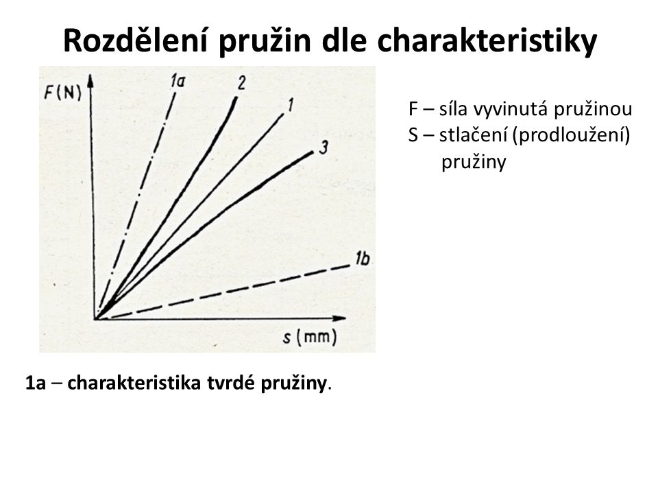Rozdělení pružin dle charakteristiky F – síla vyvinutá pružinou S – stlačení (prodloužení) pružiny 1b – charakteristika měkké pružiny.
