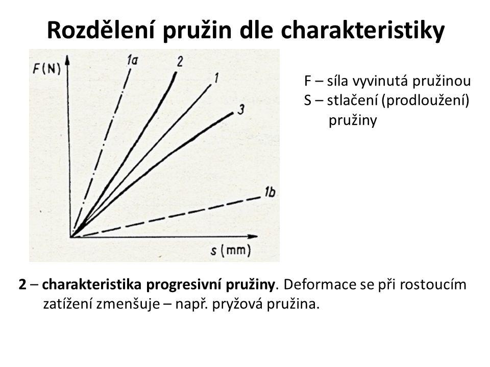 Rozdělení pružin dle charakteristiky F – síla vyvinutá pružinou S – stlačení (prodloužení) pružiny 2 – charakteristika progresivní pružiny. Deformace