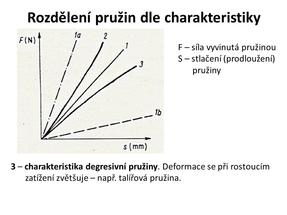 Rozdělení pružin dle charakteristiky F – síla vyvinutá pružinou S – stlačení (prodloužení) pružiny 3 – charakteristika degresivní pružiny. Deformace s