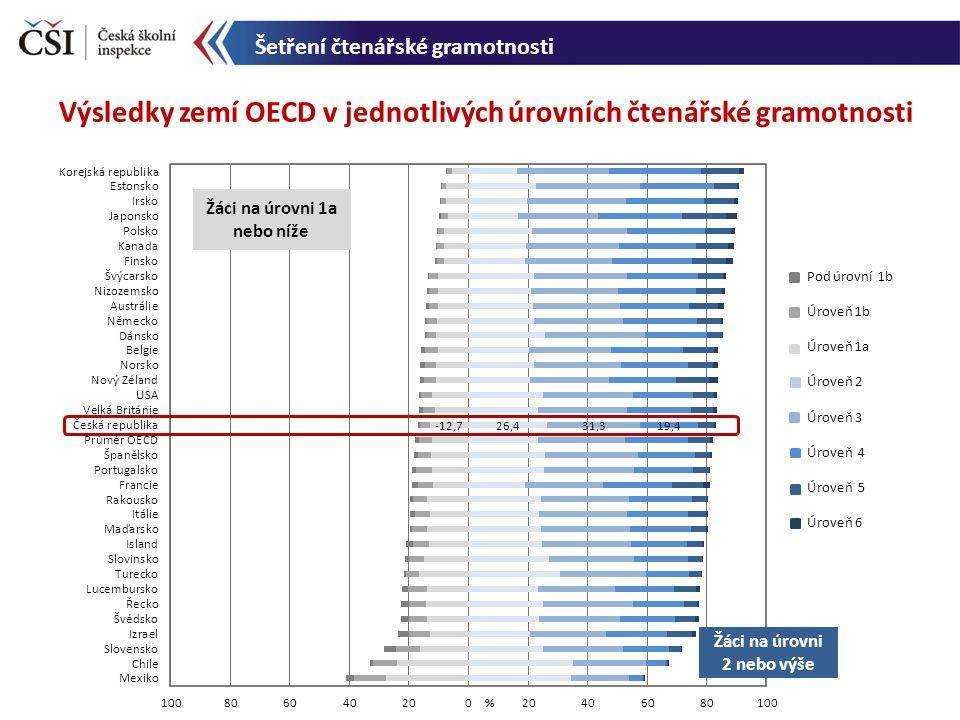Šetření čtenářské gramotnosti Výsledky zemí OECD v jednotlivých úrovních čtenářské gramotnosti