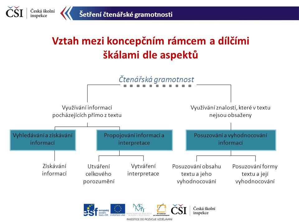 Vztah mezi koncepčním rámcem a dílčími škálami dle aspektů Šetření čtenářské gramotnosti Čtenářská gramotnost Využívání informací pocházejících přímo