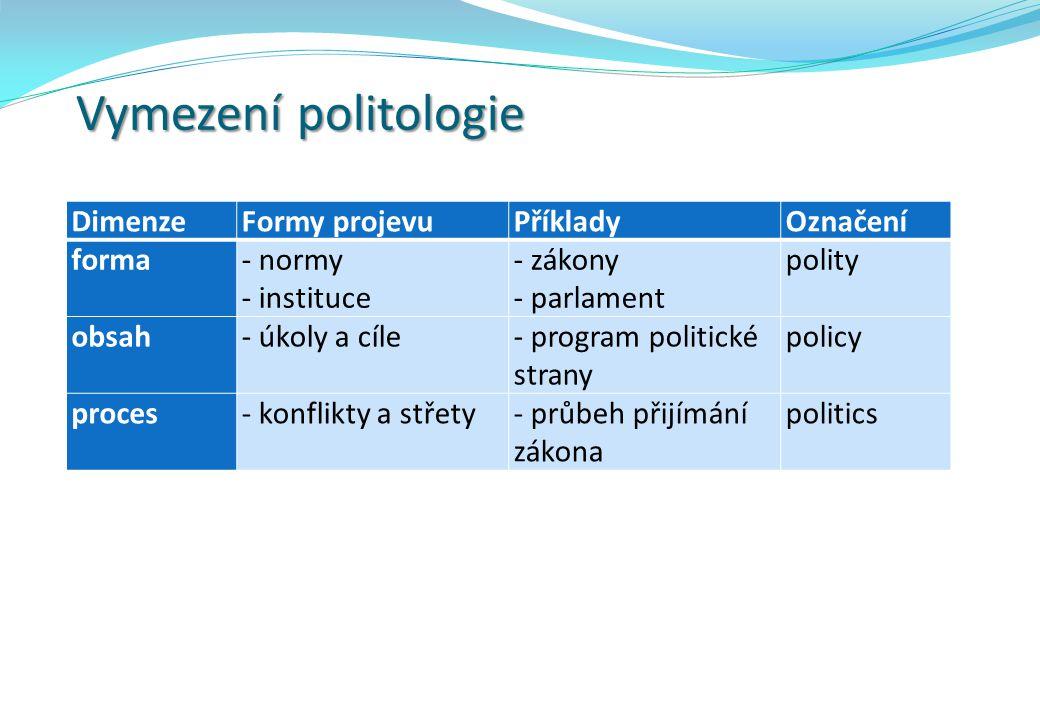 Vymezení politologie DimenzeFormy projevuPříkladyOznačení forma- normy - instituce - zákony - parlament polity obsah- úkoly a cíle- program politické