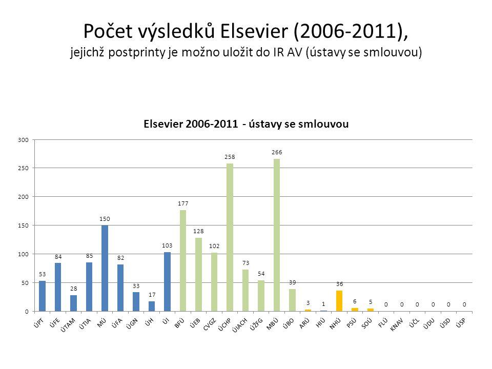 Počet výsledků Elsevier (2006-2011), jejichž postprinty je možno uložit do IR AV (ústavy se smlouvou)