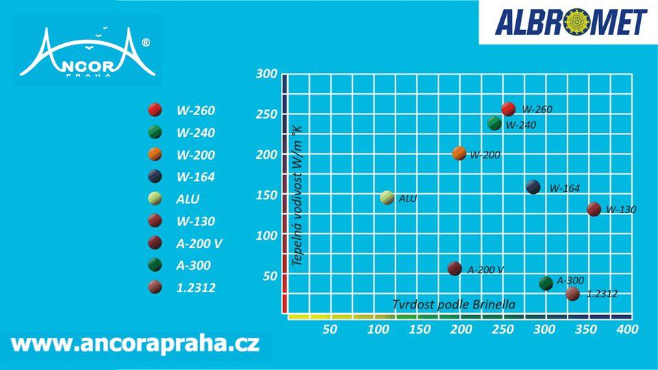 Díky jedinečným vlastnostem materiálů ALBROMET se při použití ve výrobě zvyšuje produktivita výroby až o 40 %.
