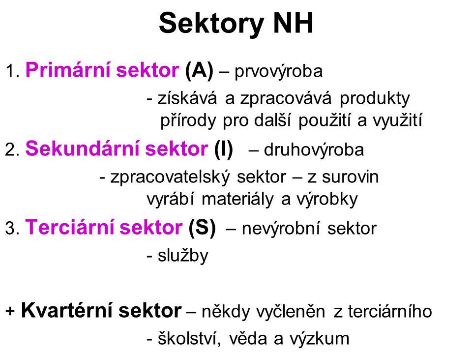 Sektory NH 1. Primární sektor (A) – prvovýroba - získává a zpracovává produkty přírody pro další použití a využití 2. Sekundární sektor (I) – druhovýr