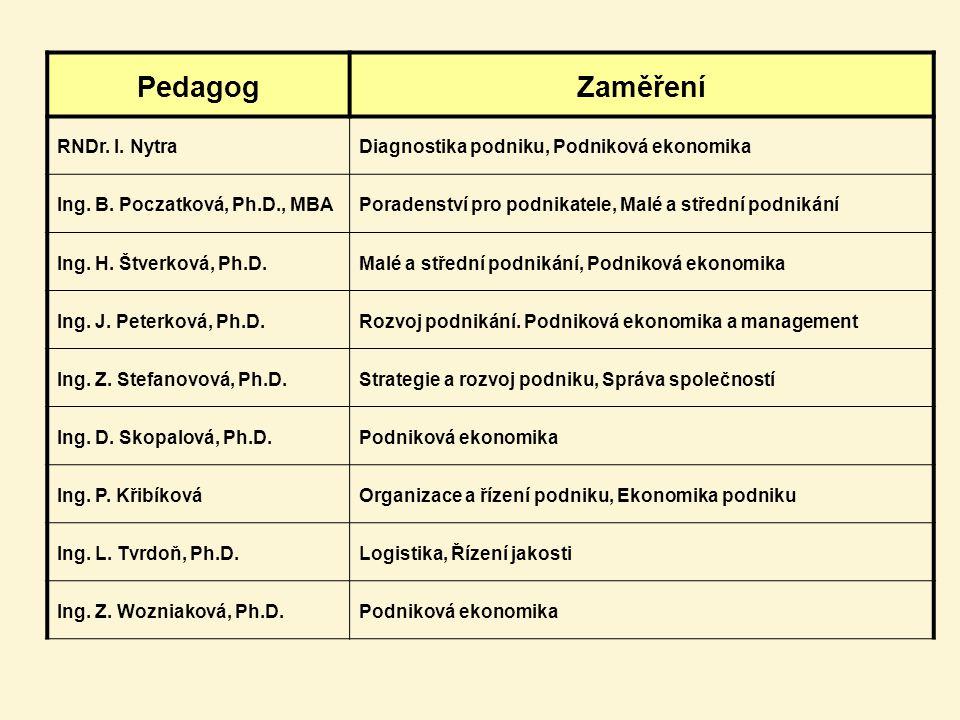 PedagogZaměření RNDr. I. NytraDiagnostika podniku, Podniková ekonomika Ing. B. Poczatková, Ph.D., MBAPoradenství pro podnikatele, Malé a střední podni