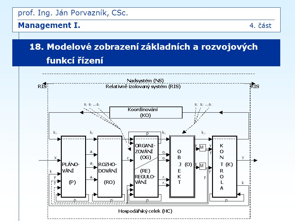 18. Modelové zobrazení základních a rozvojových funkcí řízení prof. Ing. Ján Porvazník, CSc. Management I. 4. část