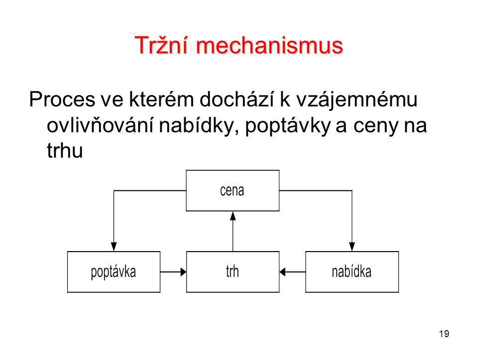 19 Tržní mechanismus Proces ve kterém dochází k vzájemnému ovlivňování nabídky, poptávky a ceny na trhu