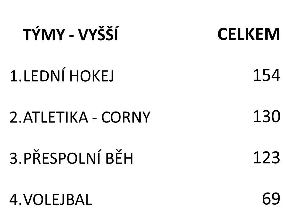 TÝMY - VYŠŠÍ CELKEM 1.LEDNÍ HOKEJ 154 2.ATLETIKA - CORNY 130 3.PŘESPOLNÍ BĚH 123 4.VOLEJBAL 69