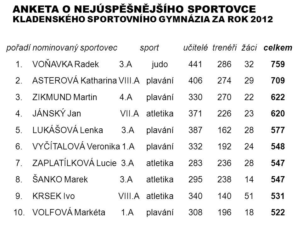 ANKETA O NEJÚSPĚŠNĚJŠÍHO SPORTOVCE KLADENSKÉHO SPORTOVNÍHO GYMNÁZIA ZA ROK 2012 pořadínominovaný sportovecsportučitelétrenéřižácicelkem 1.VOŇAVKA Rade