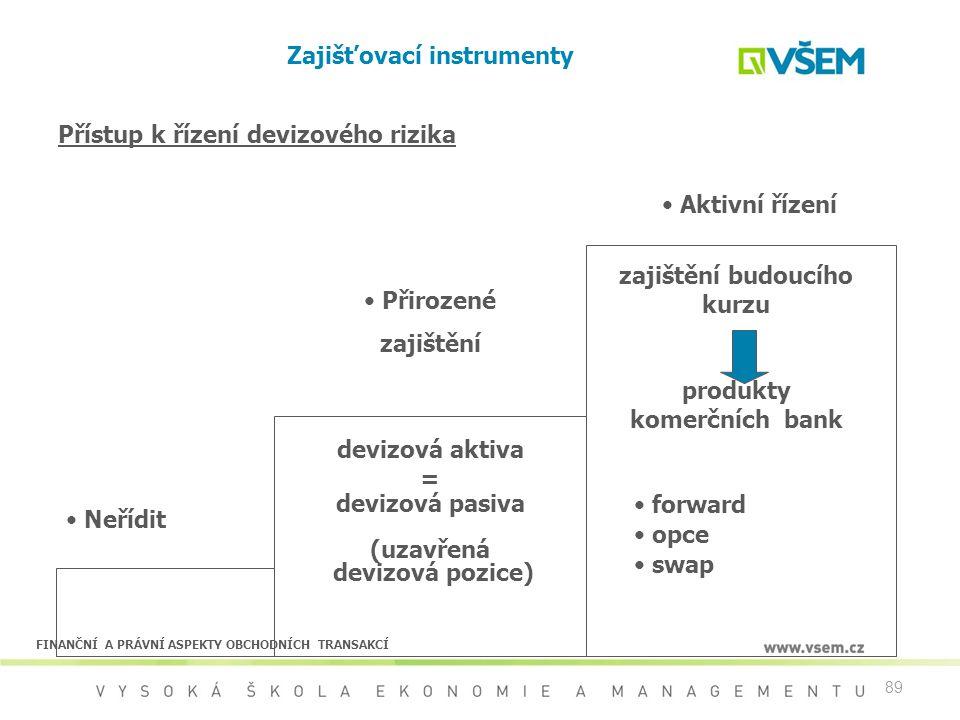89 Přístup k řízení devizového rizika Neřídit Přirozené zajištění Aktivní řízení zajištění budoucího kurzu produkty komerčních bank forward opce swap