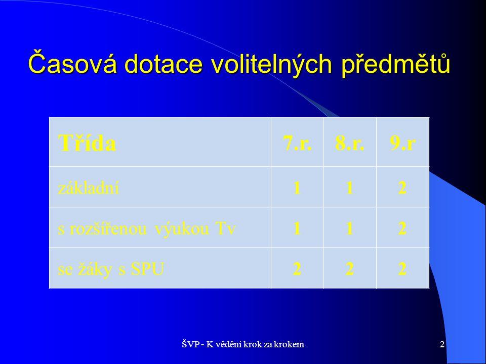 Časová dotace volitelných předmětů ŠVP - K vědění krok za krokem2 Třída 7.r.8.r.9.r základní112 s rozšířenou výukou Tv112 se žáky s SPU222