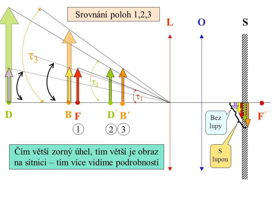 F LOS BD F´F´ 1 D´D´ 2 B´ 3 11 22 33 Čím větší zorný úhel, tím větší je obraz na sítnici – tím více vidíme podrobností Srovnání poloh 1,2,3 Bez lupy S lupou