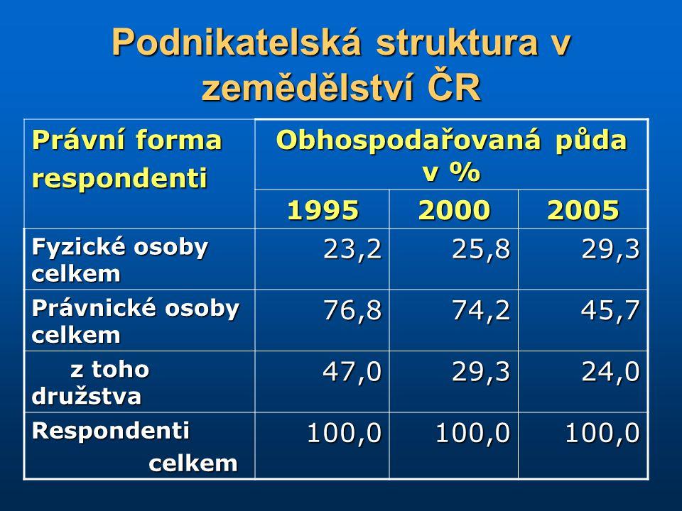 Podnikatelská struktura v zemědělství ČR Právní forma respondenti Obhospodařovaná půda v % 199520002005 Fyzické osoby celkem 23,225,829,3 Právnické os