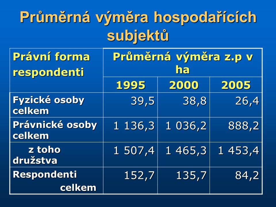 Průměrná výměra hospodařících subjektů Právní forma respondenti Průměrná výměra z.p v ha 199520002005 Fyzické osoby celkem 39,538,826,4 Právnické osob