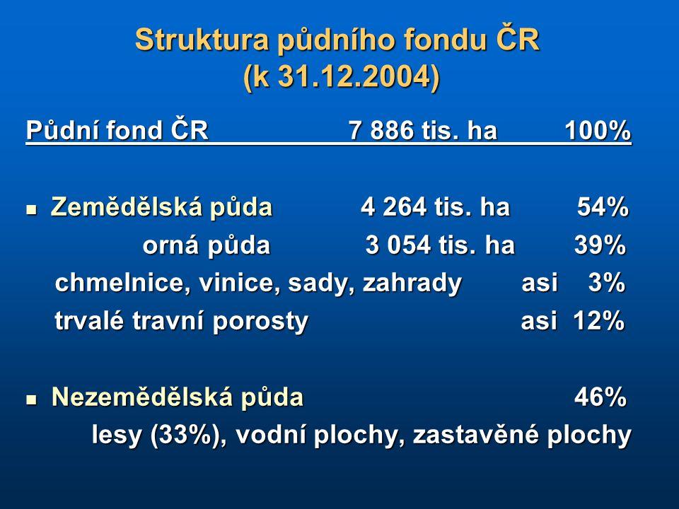 Struktura půdního fondu ČR (k 31.12.2004) Půdní fond ČR 7 886 tis. ha 100% Zemědělská půda 4 264 tis. ha 54% Zemědělská půda 4 264 tis. ha 54% orná pů