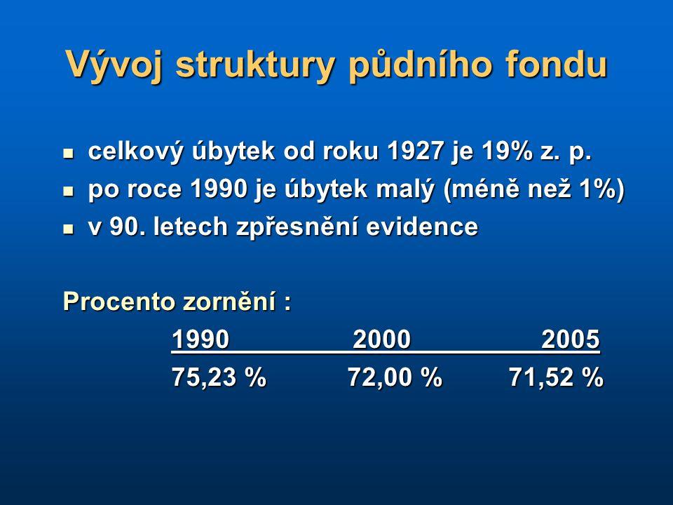 Vývoj struktury půdního fondu celkový úbytek od roku 1927 je 19% z. p. celkový úbytek od roku 1927 je 19% z. p. po roce 1990 je úbytek malý (méně než