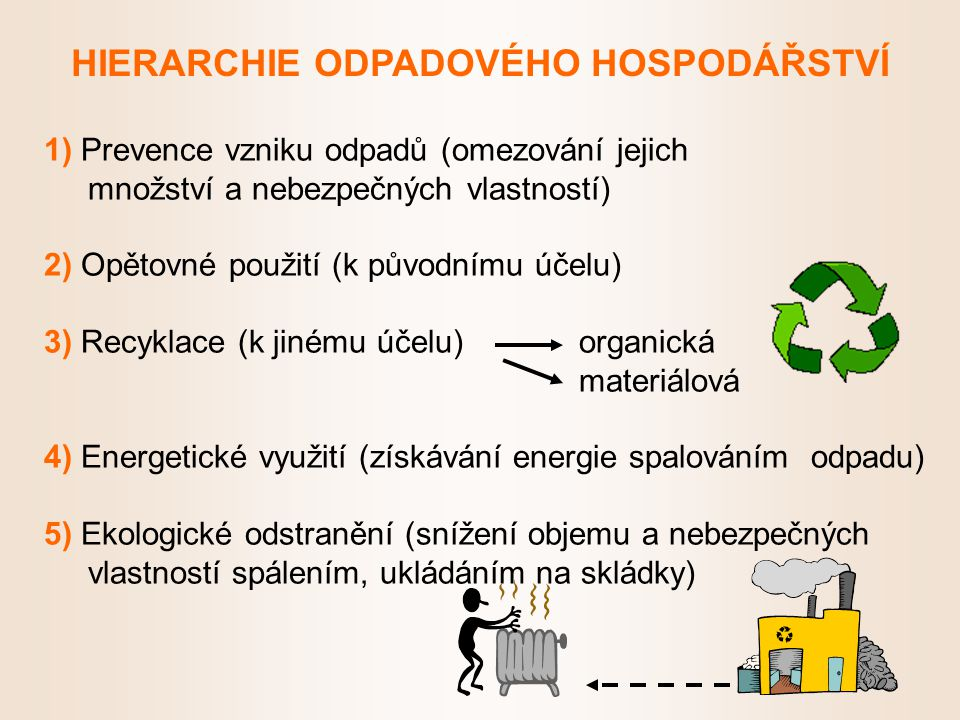 1) Prevence vzniku odpadů (omezování jejich množství a nebezpečných vlastností) 2) Opětovné použití (k původnímu účelu) 3) Recyklace (k jinému účelu) organická materiálová 4) Energetické využití (získávání energie spalováním odpadu) 5) Ekologické odstranění (snížení objemu a nebezpečných vlastností spálením, ukládáním na skládky) HIERARCHIE ODPADOVÉHO HOSPODÁŘSTVÍ