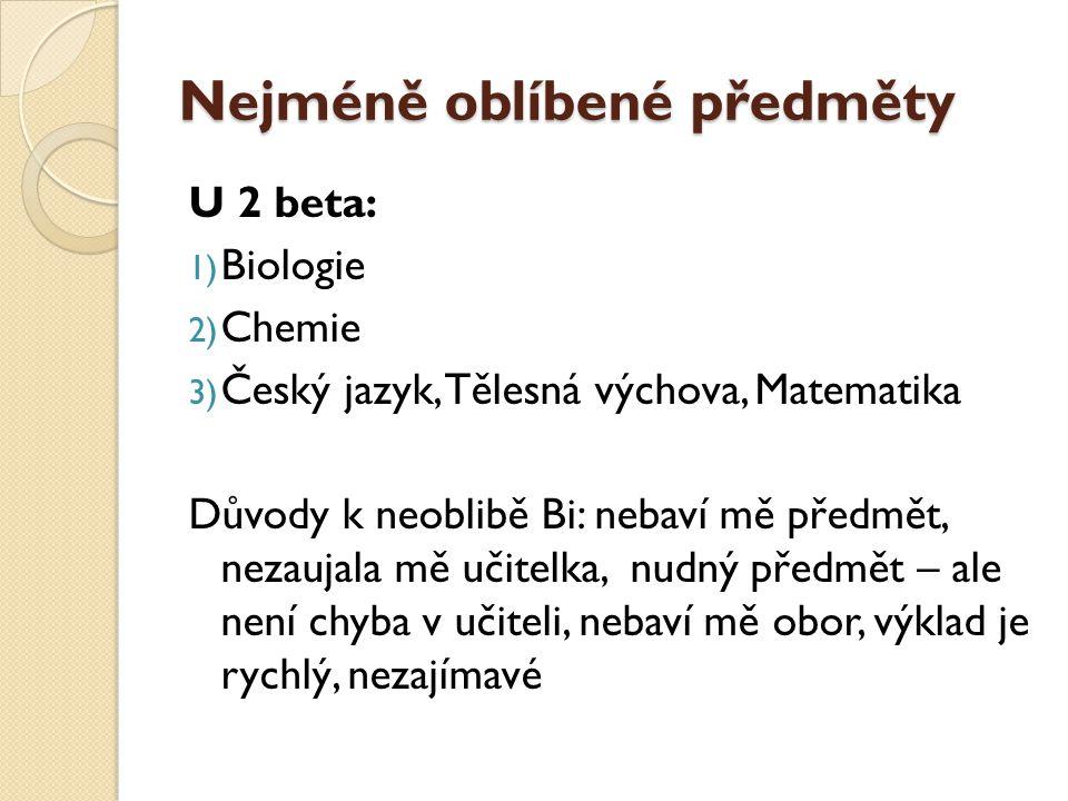 Nejméně oblíbené předměty U 2 beta: 1) Biologie 2) Chemie 3) Český jazyk, Tělesná výchova, Matematika Důvody k neoblibě Bi: nebaví mě předmět, nezaujala mě učitelka, nudný předmět – ale není chyba v učiteli, nebaví mě obor, výklad je rychlý, nezajímavé
